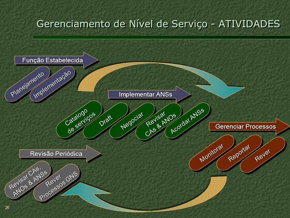 26 Gerenciamento de Nível de Serviço - ATIVIDADES PlanejamentoPlanejamento ImplementaçãoImplementação Catalogo de serviços Catalogo DraftDraft Negocia