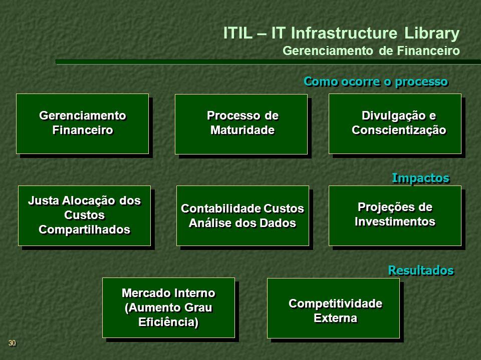 30 ITIL – IT Infrastructure Library Gerenciamento de Financeiro Como ocorre o processo Contabilidade Custos Análise dos Dados Gerenciamento Financeiro