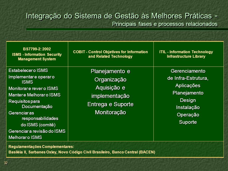 32 Gerenciamento de Infra-Estrutura, AplicaçõesPlanejamentoDesignInstalaçãoOperaçãoSuporte Planejamento e Organização Aquisição e implementação Entreg