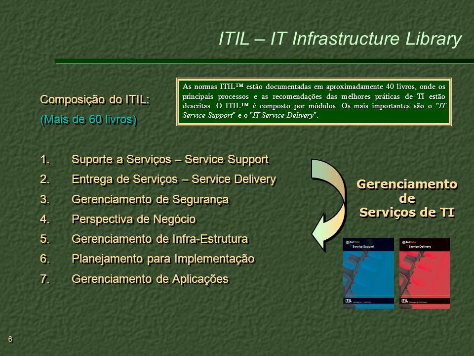 6 6 Composição do ITIL: (Mais de 60 livros) 1.Suporte a Serviços – Service Support 2.Entrega de Serviços – Service Delivery 3.Gerenciamento de Seguran