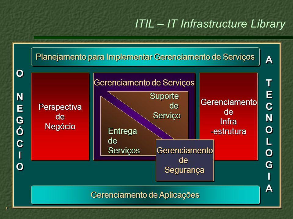 18 Permite à gerência de TI um controle rígido sobre os ativos da TI como equipamentos de hardware, programas de computador, documentação, serviços terceirizados, plantas, descrição de cargos, documentação de processos e quaisquer outros itens, chamados IC (itens de configuração), relacionados com a infra-estrutura de TI.