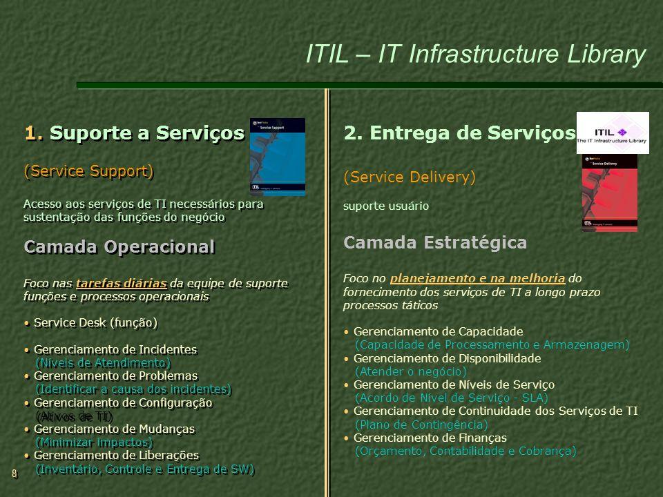 8 8 1. Suporte a Serviços (Service Support) Acesso aos serviços de TI necessários para sustentação das funções do negócio Camada Operacional Foco nas