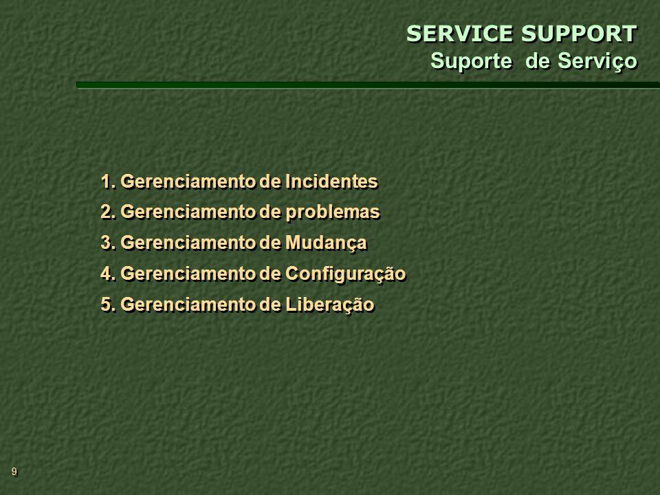 10 O principal objetivo do Gerenciamento de Incidentes é colocar o serviço do usuário on-line o mais rápido possível minimizando impactos na operação do negócio, dentro dos níveis de SLA estabelecidos.