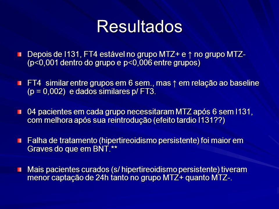 Resultados Depois de I131, FT4 estável no grupo MTZ+ e no grupo MTZ- (p<0,001 dentro do grupo e p<0,006 entre grupos) FT4 similar entre grupos em 6 se