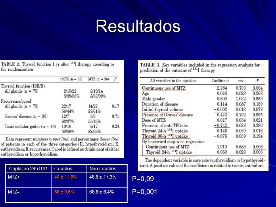 Resultados Captação 24h I131 Captação 24h I131CuradosNão-curadosMTZ+ 40 ± 11,8% 48,6 ± 17,3% MTZ- 58 ± 9,6% 68,6 ± 6,4% P=0,09 P=0,001