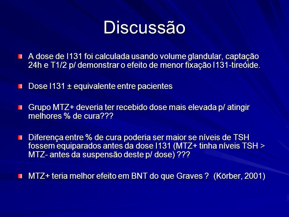 Discussão A dose de I131 foi calculada usando volume glandular, captação 24h e T1/2 p/ demonstrar o efeito de menor fixação I131-tireóide. Dose I131 ±