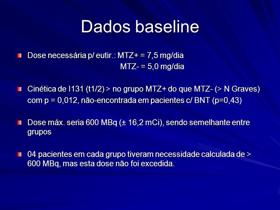 Dados baseline Dose necessária p/ eutir.: MTZ+ = 7,5 mg/dia MTZ- = 5,0 mg/dia MTZ- = 5,0 mg/dia Cinética de I131 (t1/2) > no grupo MTZ+ do que MTZ- (>