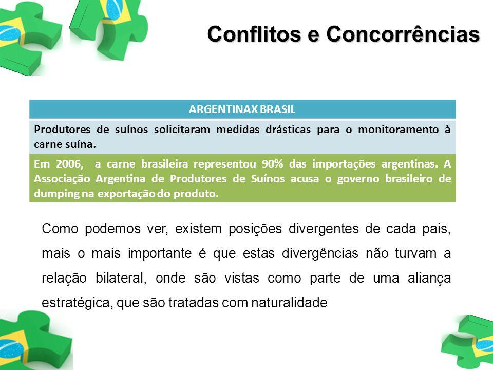 Conflitos e Concorrências ARGENTINAX BRASIL Produtores de suínos solicitaram medidas drásticas para o monitoramento à carne suína. Em 2006, a carne br