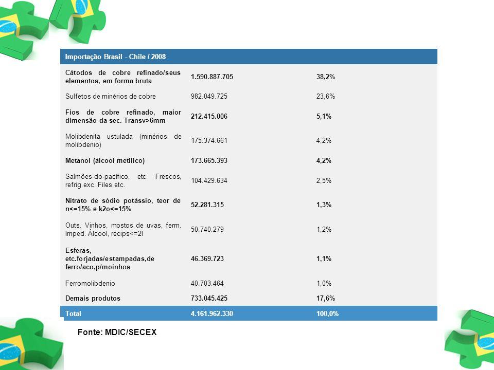 Importação Brasil - Chile / 2008 Cátodos de cobre refinado/seus elementos, em forma bruta 1.590.887.70538,2% Sulfetos de minérios de cobre982.049.7252