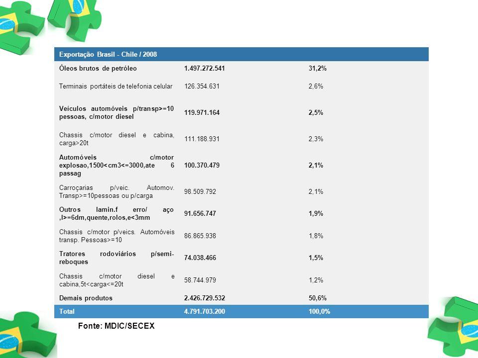 Exportação Brasil - Chile / 2008 Óleos brutos de petróleo1.497.272.54131,2% Terminais portáteis de telefonia celular126.354.6312,6% Veículos automóvei