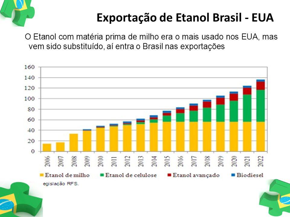 O Etanol com matéria prima de milho era o mais usado nos EUA, mas vem sido substituído, aí entra o Brasil nas exportações Exportação de Etanol Brasil