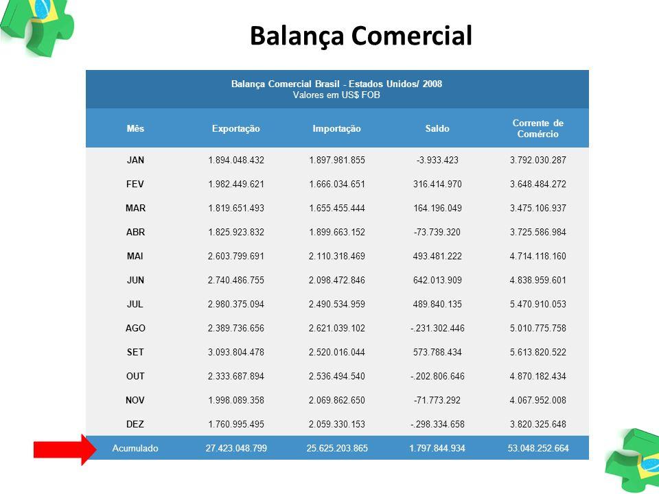 Balança Comercial Brasil - Estados Unidos/ 2008 Valores em US$ FOB MêsExportaçãoImportaçãoSaldo Corrente de Comércio JAN1.894.048.4321.897.981.855-3.9