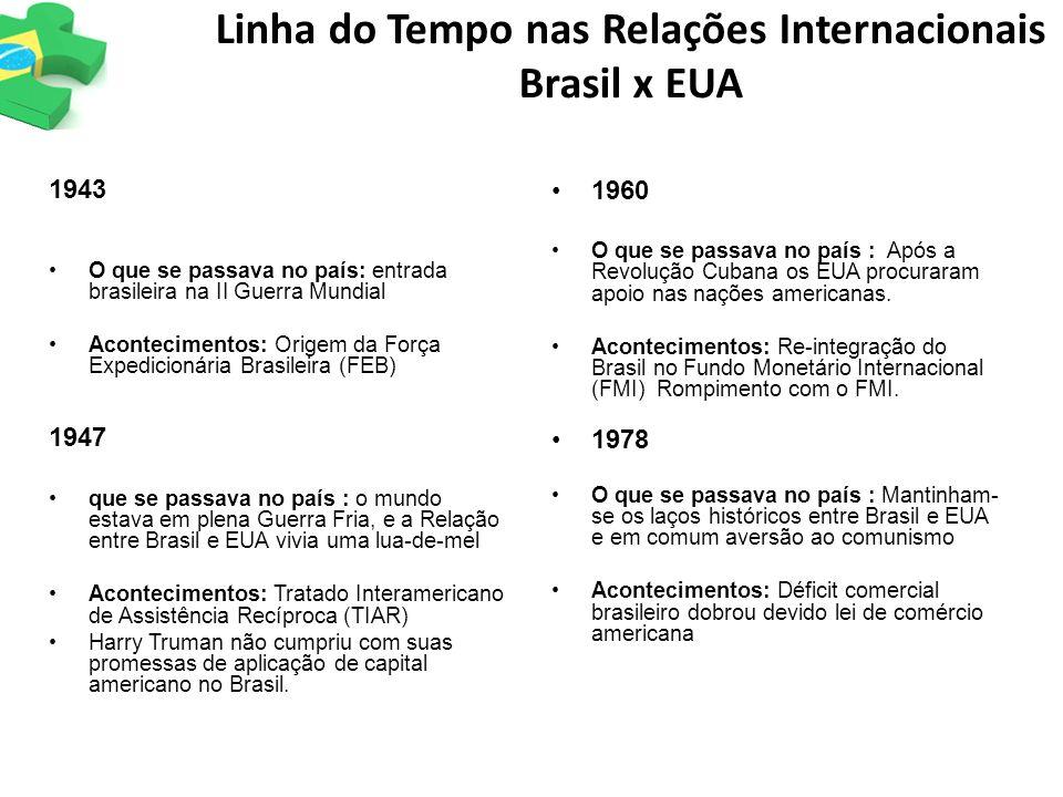 Linha do Tempo nas Relações Internacionais Brasil x EUA 1943 O que se passava no país: entrada brasileira na II Guerra Mundial Acontecimentos: Origem