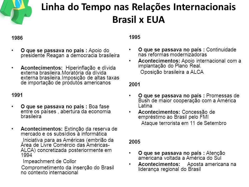 1986 O que se passava no país : Apoio do presidente Reagan a democracia brasileira Acontecimentos: Hiperinflação e dívida externa brasileira.Moratória