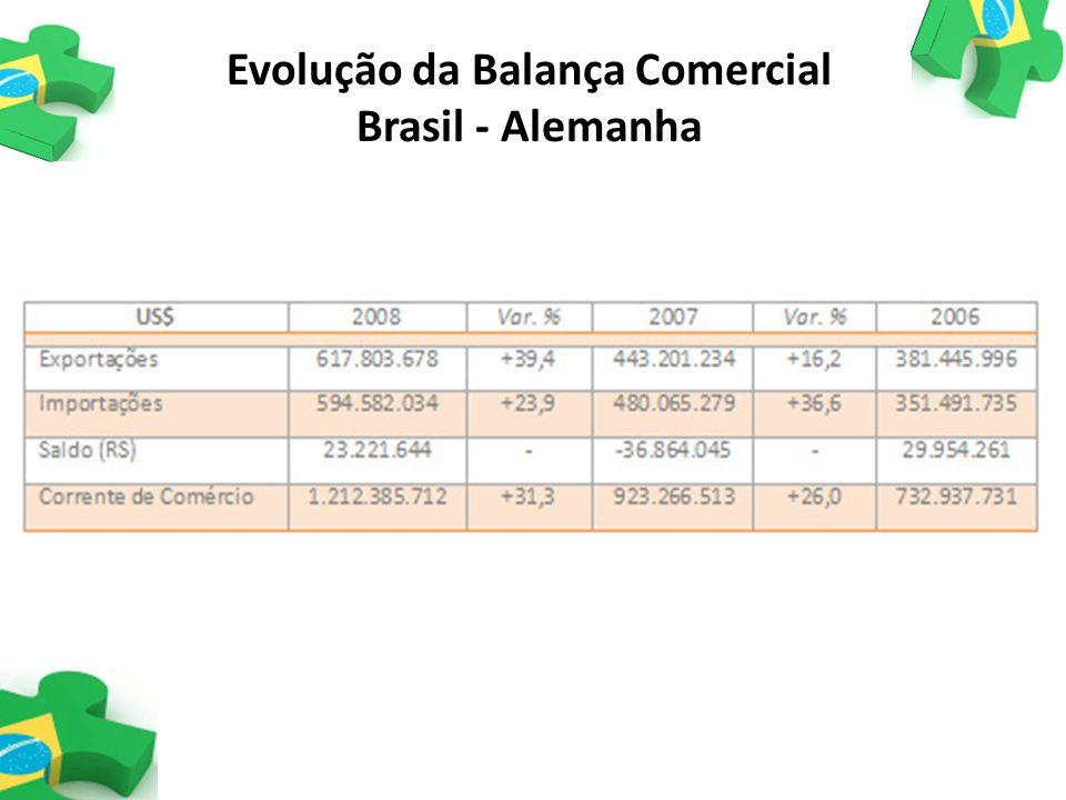 Evolução da Balança Comercial Brasil - Alemanha