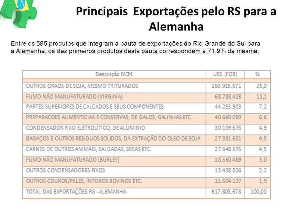 Principais Exportações pelo RS para a Alemanha Entre os 595 produtos que integram a pauta de exportações do Rio Grande do Sul para a Alemanha, os dez
