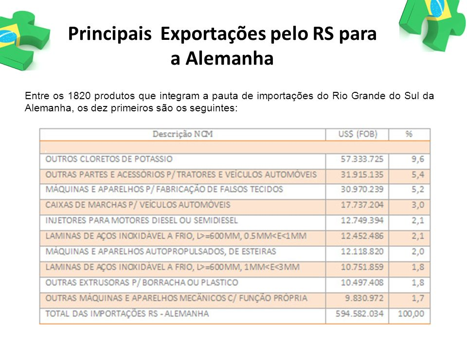 Entre os 1820 produtos que integram a pauta de importações do Rio Grande do Sul da Alemanha, os dez primeiros são os seguintes: Principais Exportações