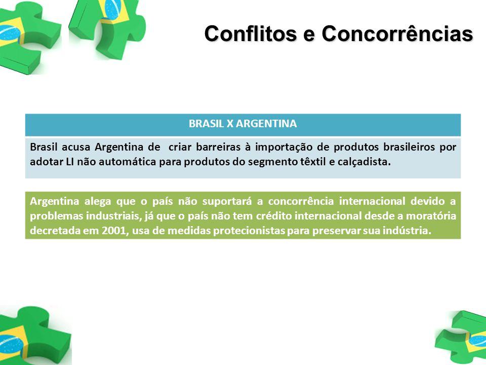 Conflitos e Concorrências BRASIL X ARGENTINA Brasil acusa Argentina de criar barreiras à importação de produtos brasileiros por adotar LI não automáti
