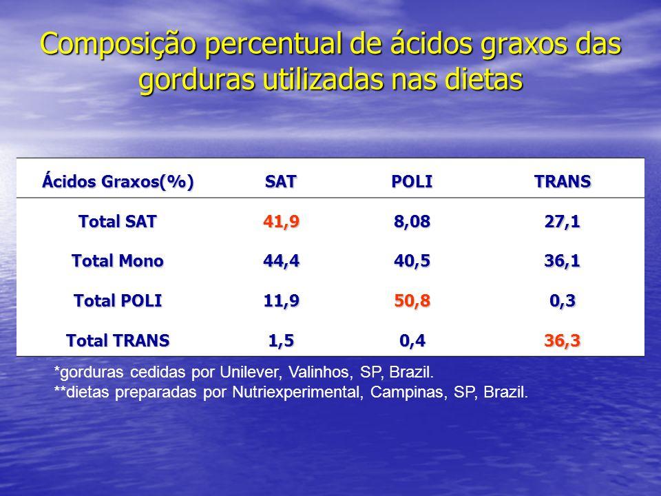 Composição percentual de ácidos graxos das gorduras utilizadas nas dietas Ácidos Graxos(%) SATPOLITRANS Total SAT 41,98,0827,1 Total Mono 44,440,536,1