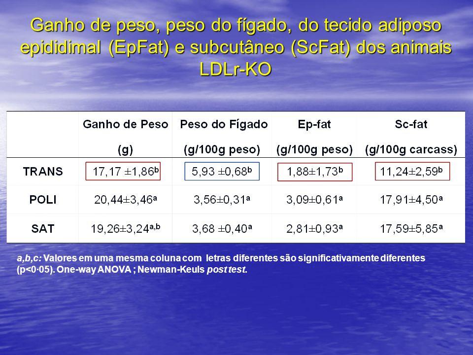 Ganho de peso, peso do fígado, do tecido adiposo epididimal (EpFat) e subcutâneo (ScFat) dos animais LDLr-KO a,b,c: Valores em uma mesma coluna com le