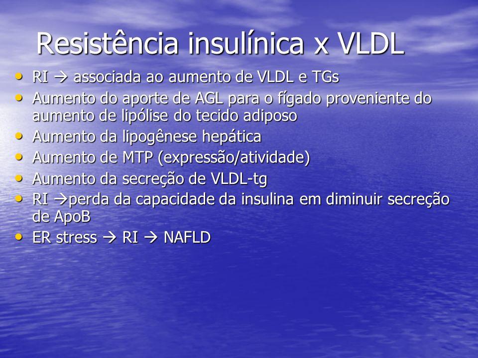 Resistência insulínica x VLDL RI associada ao aumento de VLDL e TGs RI associada ao aumento de VLDL e TGs Aumento do aporte de AGL para o fígado prove