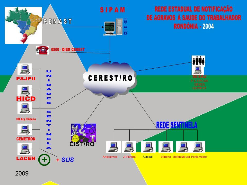 2009 SESAU P S F/PCAS GEVEA GEVIS/ST Ariquemes Ji-Paraná Cacoal Vilhena Rolim Moura Porto Velho CIST/RO + SUS