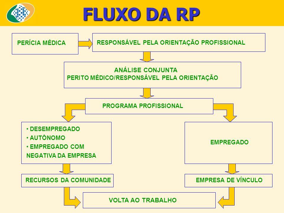 FLUXO DA RP PERÍCIA MÉDICA RESPONSÁVEL PELA ORIENTAÇÃO PROFISSIONAL ANÁLISE CONJUNTA PERITO MÉDICO/RESPONSÁVEL PELA ORIENTAÇÃO PROGRAMA PROFISSIONAL E
