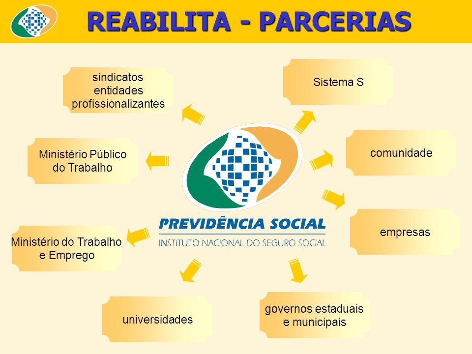 REABILITA - PARCERIAS sindicatos entidades profissionalizantes Sistema S Ministério Público do Trabalho Ministério do Trabalho e Emprego universidades
