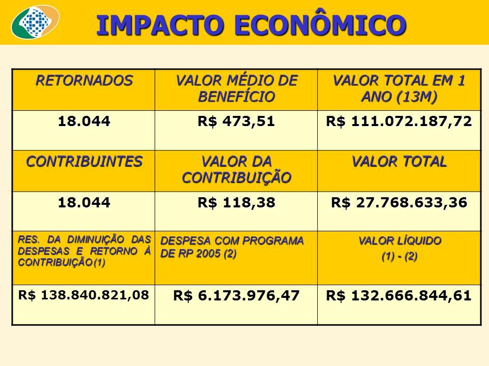IMPACTO ECONÔMICO RETORNADOS VALOR MÉDIO DE BENEFÍCIO VALOR TOTAL EM 1 ANO (13M) 18.044 R$ 473,51 R$ 111.072.187,72 CONTRIBUINTES VALOR DA CONTRIBUIÇÃ