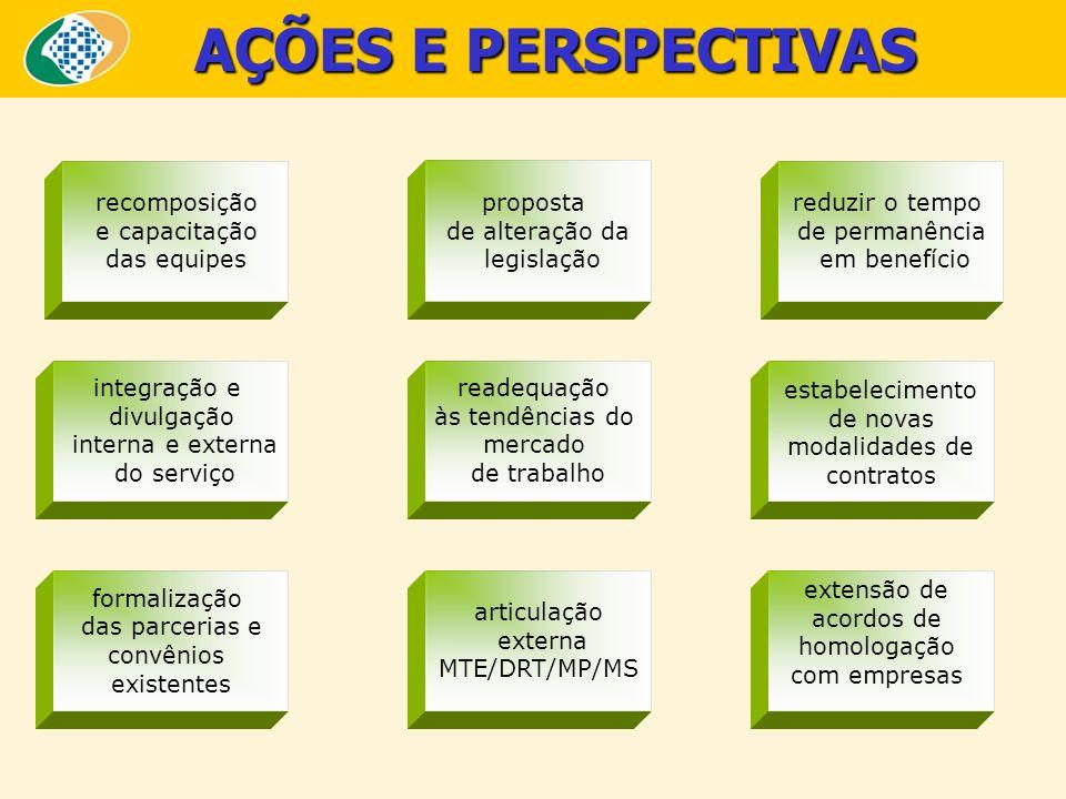 AÇÕES E PERSPECTIVAS recomposição e capacitação das equipes integração e divulgação interna e externa do serviço formalização das parcerias e convênio