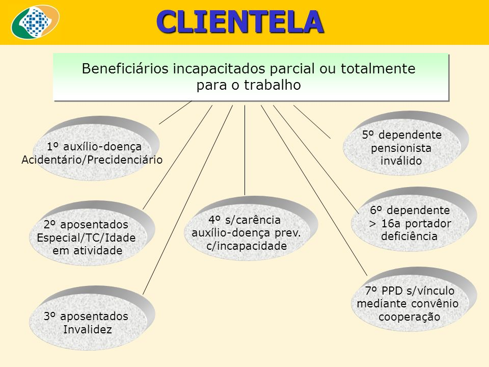 CLIENTELA Beneficiários incapacitados parcial ou totalmente para o trabalho Beneficiários incapacitados parcial ou totalmente para o trabalho 1º auxíl