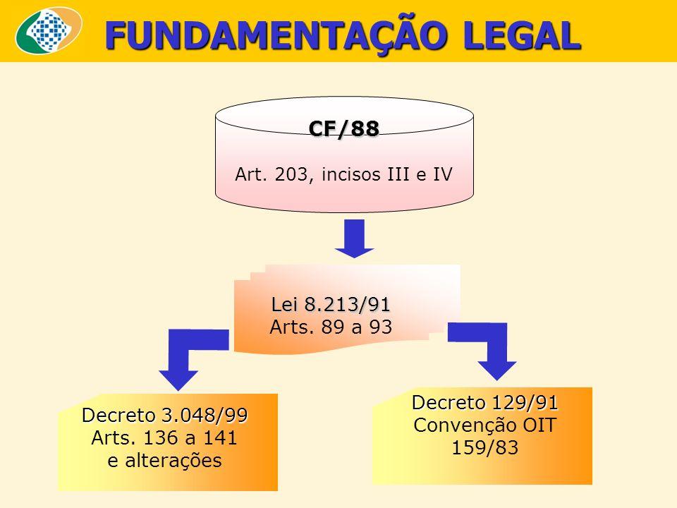 FUNDAMENTAÇÃO LEGAL CF/88 Art. 203, incisos III e IV Lei 8.213/91 Arts. 89 a 93 Decreto 3.048/99 Arts. 136 a 141 e alterações Decreto 129/91 Convenção