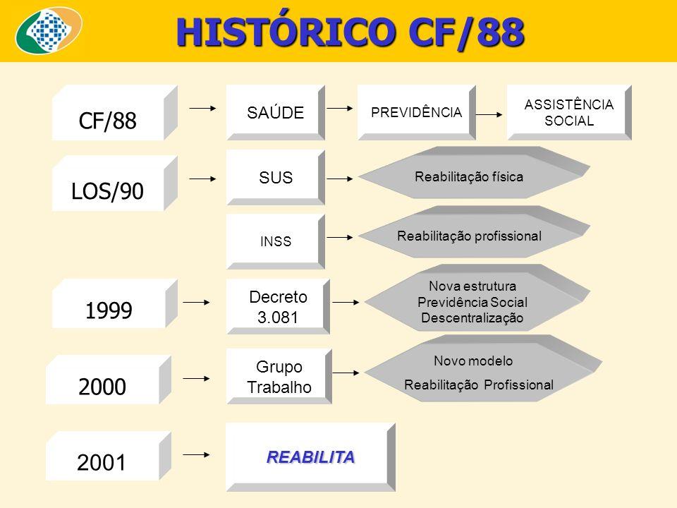 HISTÓRICO CF/88 REABILITA CF/88 SAÚDE LOS/90 SUS Decreto 3.081 Nova estrutura Previdência Social Descentralização Reabilitação profissional PREVIDÊNCI