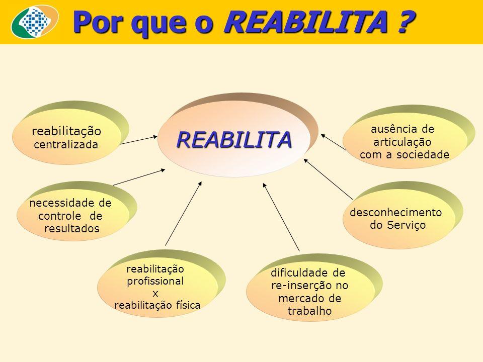 O NOVO MODELO DE REABILITAÇÃO PROFISSIONAL descentralização do serviço ampliação da rede atendimento envolvimento da comunidade REABILITA otimização de recursos racionalização do tempo de programa e custos estabelecimento de parcerias