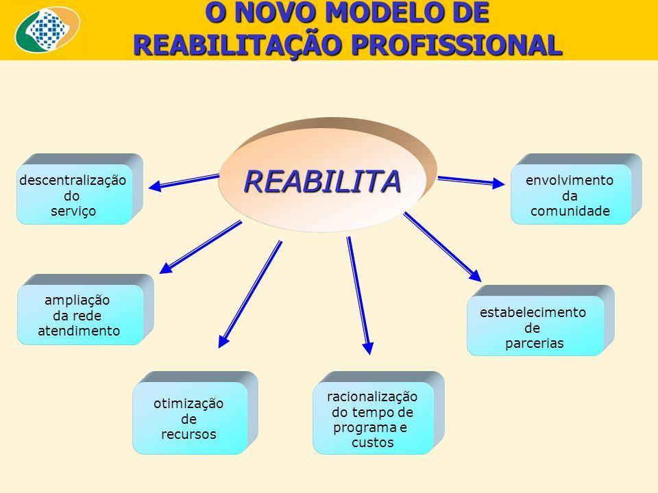 O NOVO MODELO DE REABILITAÇÃO PROFISSIONAL descentralização do serviço ampliação da rede atendimento envolvimento da comunidade REABILITA otimização d