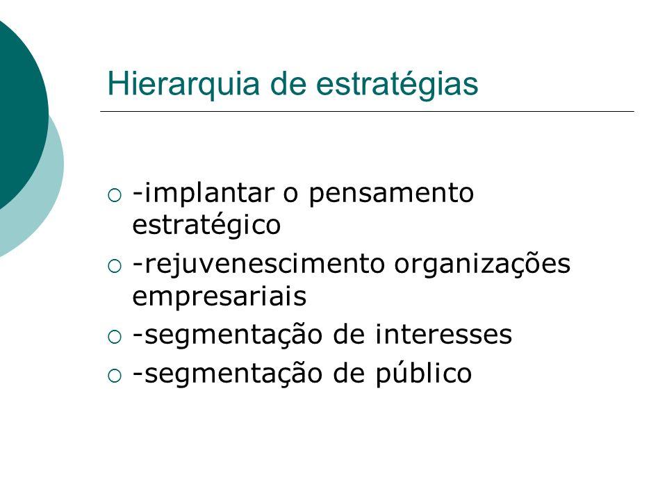 Hierarquia de estratégias -implantar o pensamento estratégico -rejuvenescimento organizações empresariais -segmentação de interesses -segmentação de p