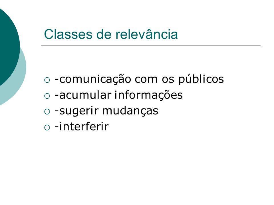 Classes de relevância -comunicação com os públicos -acumular informações -sugerir mudanças -interferir