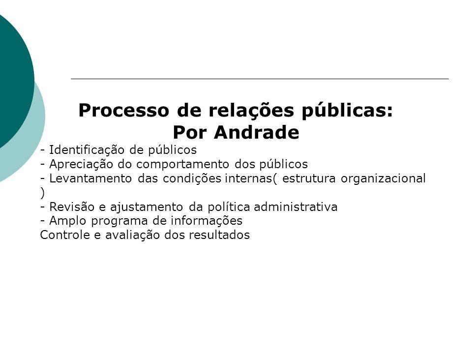 Processo de relações públicas: Por Andrade - Identificação de públicos - Apreciação do comportamento dos públicos - Levantamento das condições interna