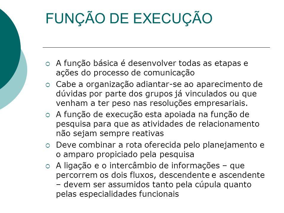 FUNÇÃO DE EXECUÇÃO A função básica é desenvolver todas as etapas e ações do processo de comunicação Cabe a organização adiantar-se ao aparecimento de
