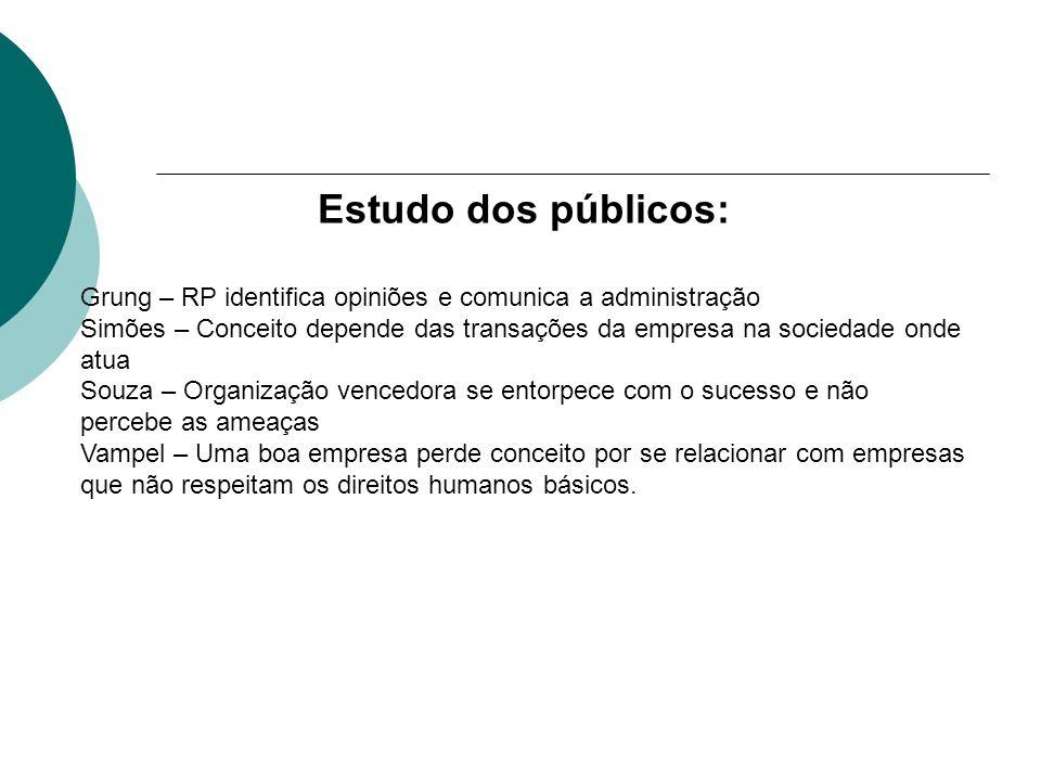 Estudo dos públicos: Grung – RP identifica opiniões e comunica a administração Simões – Conceito depende das transações da empresa na sociedade onde a