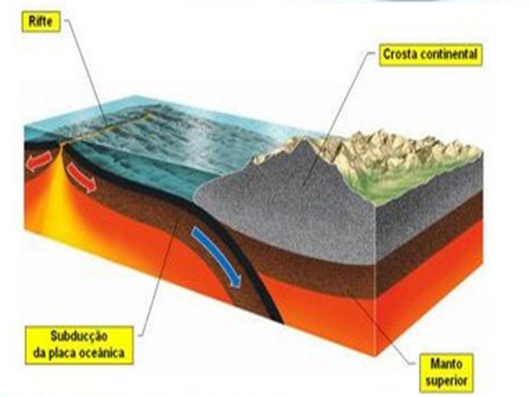 Nos limites divergentes, duas placas afastam-se uma da outra sendo o espaço produzido por este afastamento preenchido com novo material crustal, de origem magmática.