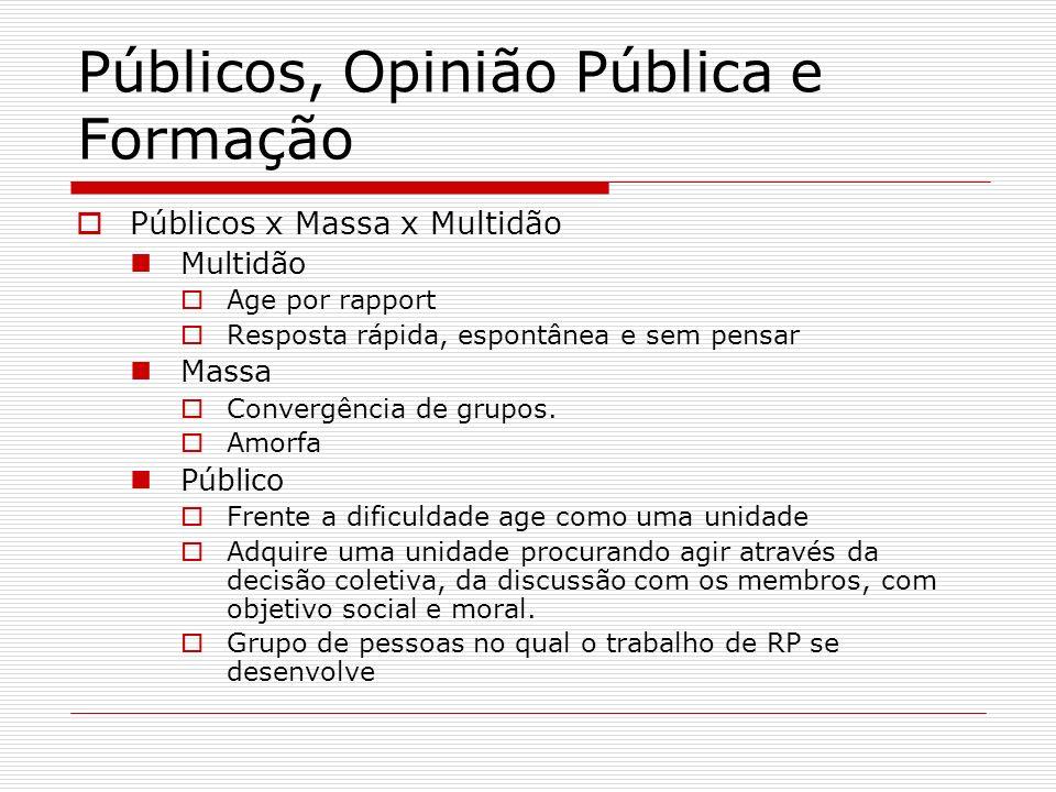 Públicos, Opinião Pública e Formação Públicos x Massa x Multidão Multidão Age por rapport Resposta rápida, espontânea e sem pensar Massa Convergência