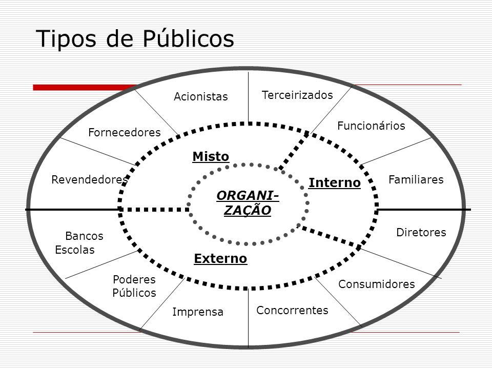 Tipos de Públicos Acionistas Fornecedores Revendedores Bancos Terceirizados Poderes Públicos Escolas Concorrentes Consumidores Imprensa Funcionários F
