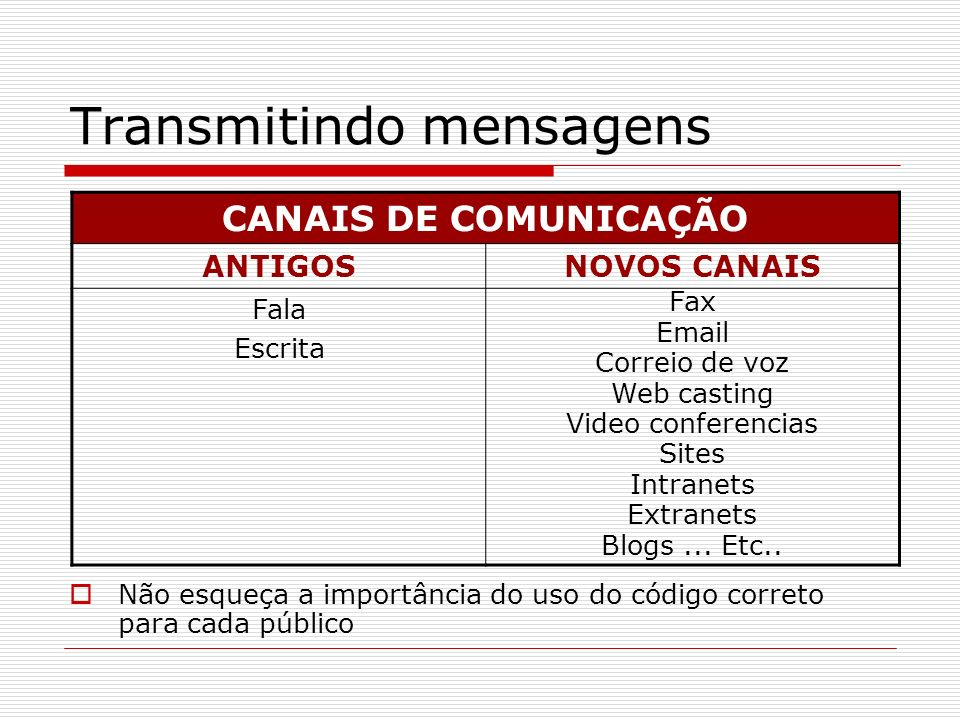 Transmitindo mensagens Não esqueça a importância do uso do código correto para cada público CANAIS DE COMUNICAÇÃO ANTIGOSNOVOS CANAIS Fala Escrita Fax Email Correio de voz Web casting Video conferencias Sites Intranets Extranets Blogs...