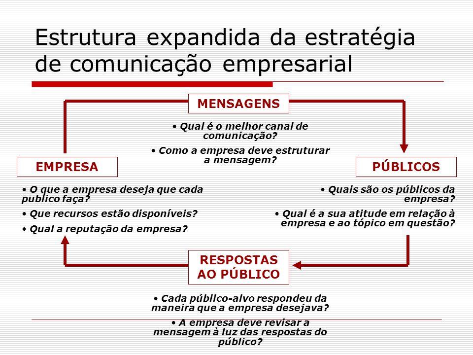 Estrutura expandida da estratégia de comunicação empresarial EMPRESAPÚBLICOS Qual é o melhor canal de comunicação? Como a empresa deve estruturar a me