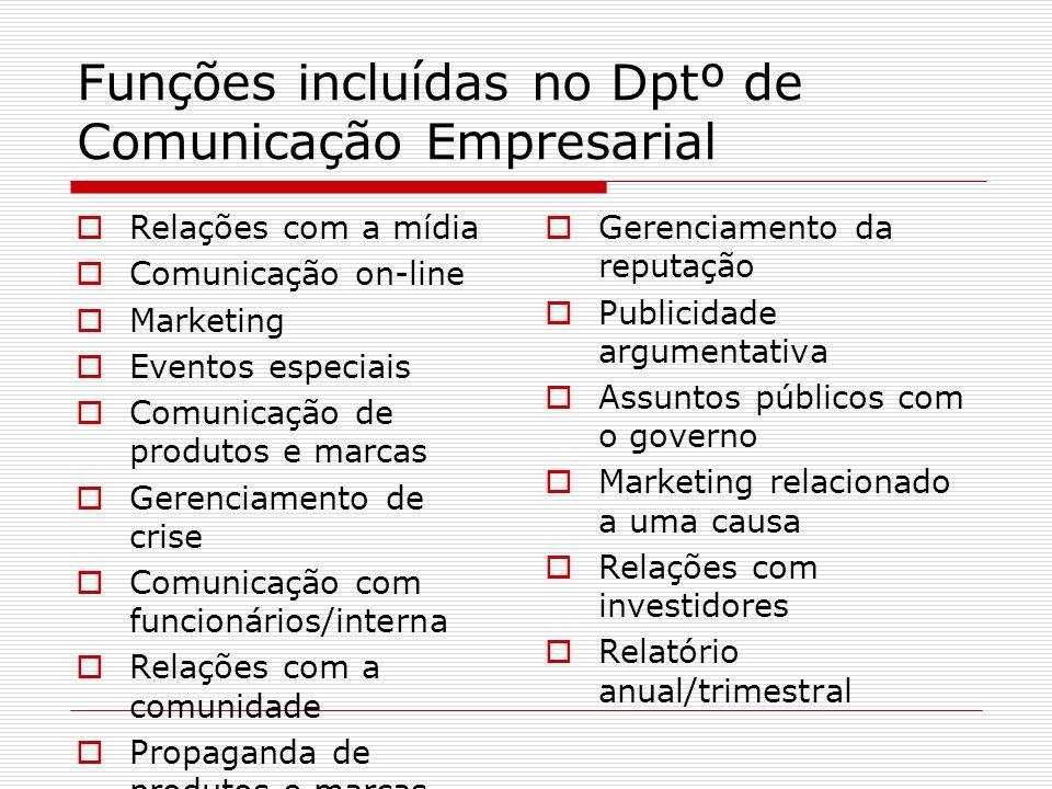 Funções incluídas no Dptº de Comunicação Empresarial Relações com a mídia Comunicação on-line Marketing Eventos especiais Comunicação de produtos e ma