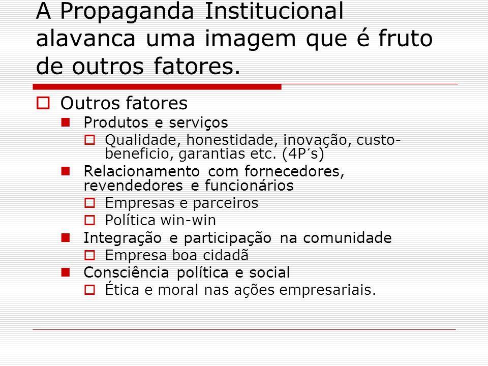 A Propaganda Institucional alavanca uma imagem que é fruto de outros fatores. Outros fatores Produtos e serviços Qualidade, honestidade, inovação, cus