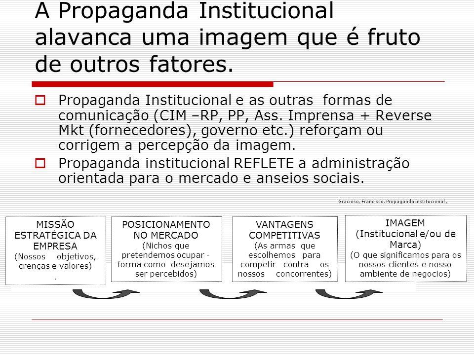 A Propaganda Institucional alavanca uma imagem que é fruto de outros fatores. Propaganda Institucional e as outras formas de comunicação (CIM –RP, PP,