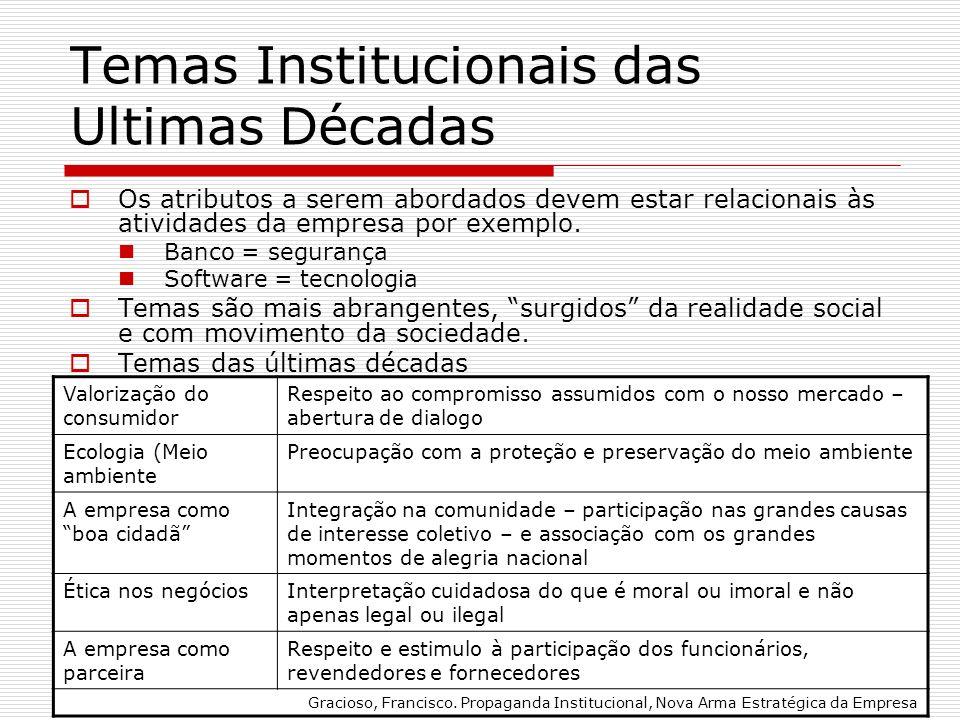 Temas Institucionais das Ultimas Décadas Os atributos a serem abordados devem estar relacionais às atividades da empresa por exemplo. Banco = seguranç