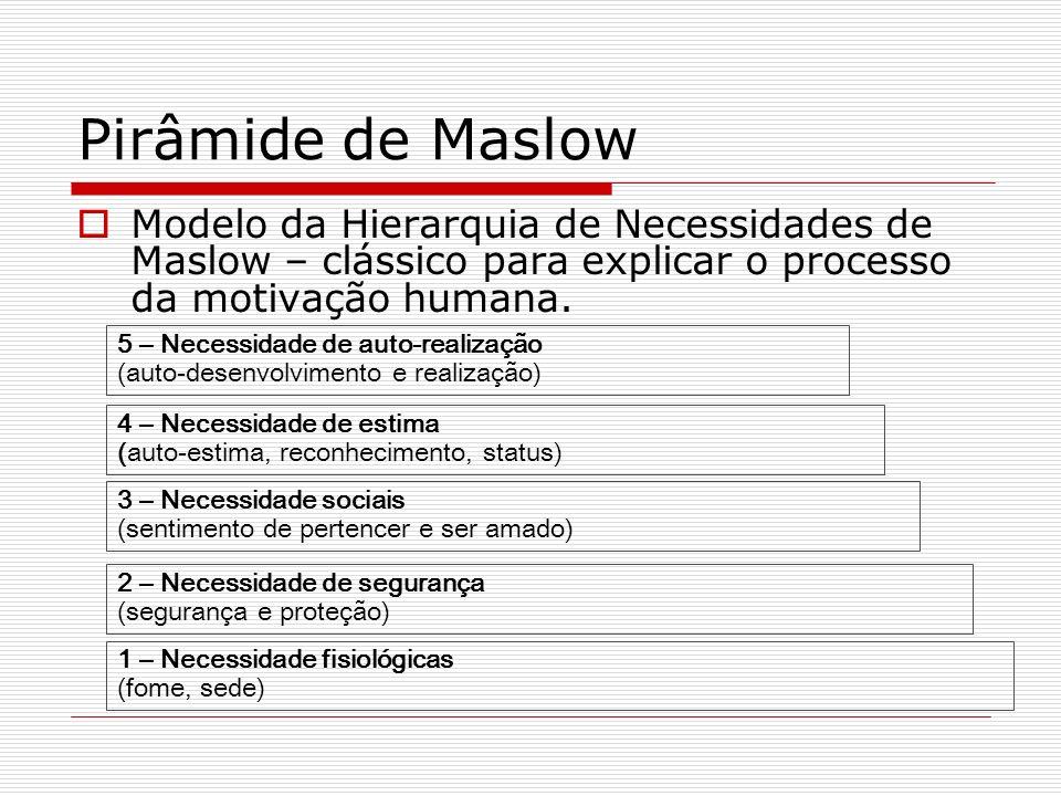 Pirâmide de Maslow Modelo da Hierarquia de Necessidades de Maslow – clássico para explicar o processo da motivação humana. 1 – Necessidade fisiológica